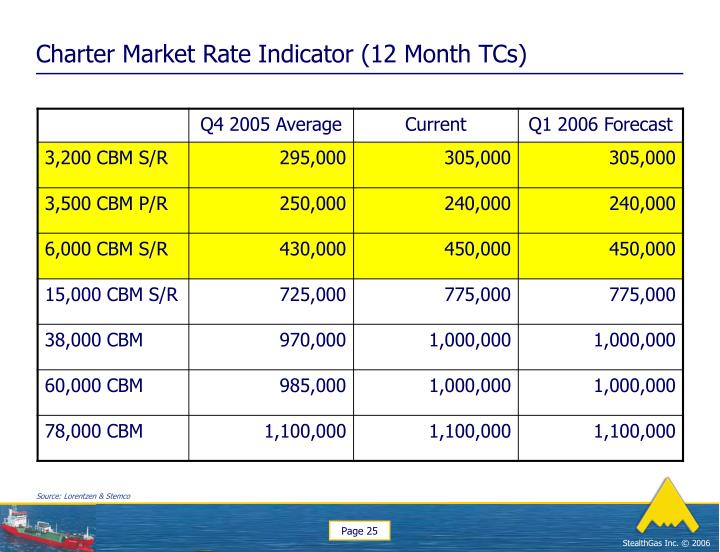Charter Market Rate Indicator (12 Month TCs)