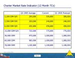 charter market rate indicator 12 month tcs