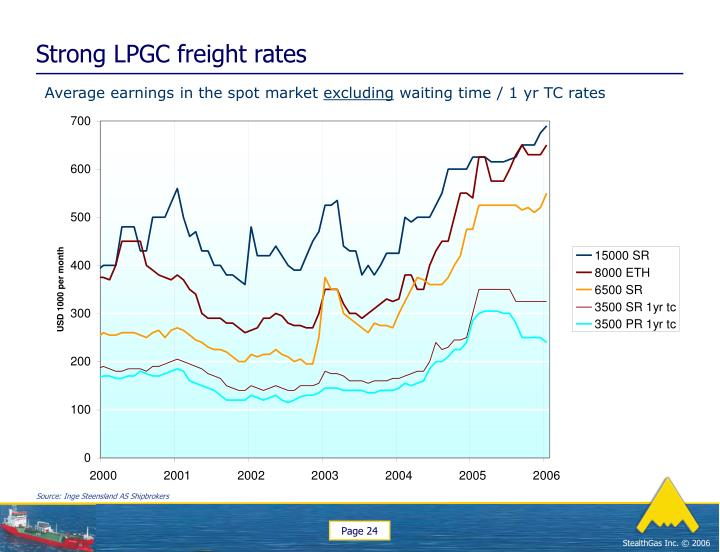 Strong LPGC freight rates