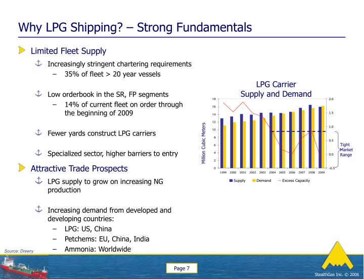 Why LPG Shipping? – Strong Fundamentals