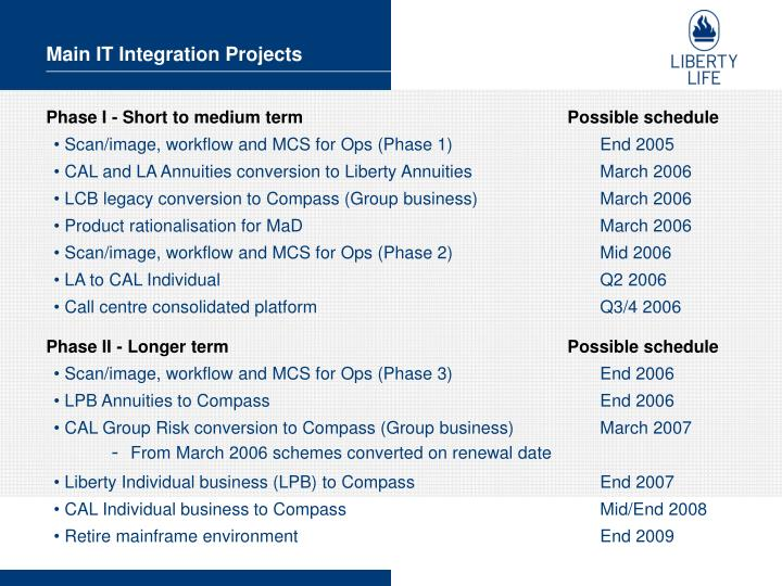 Main IT Integration Projects