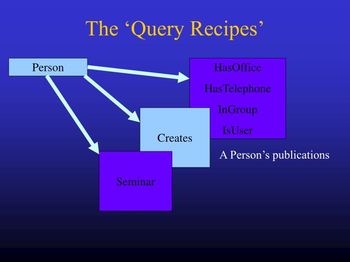 The 'Query Recipes'