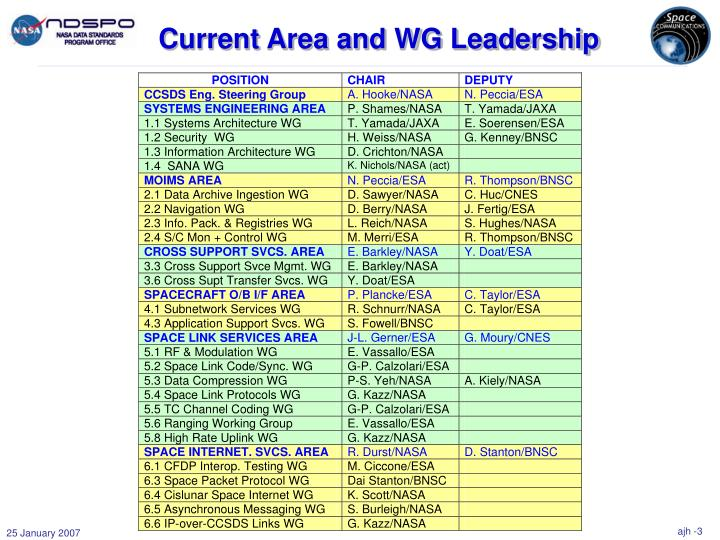 Current Area and WG Leadership