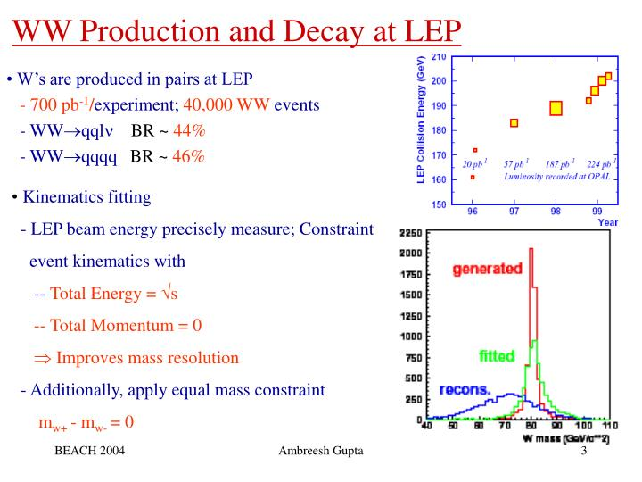 Ww production and decay at lep