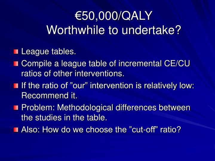 €50,000/QALY