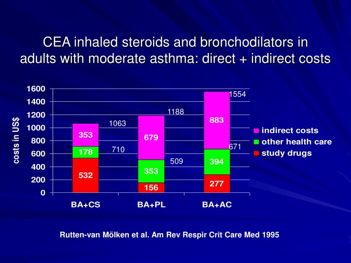 CEA inhaled steroids and bronchodilators in