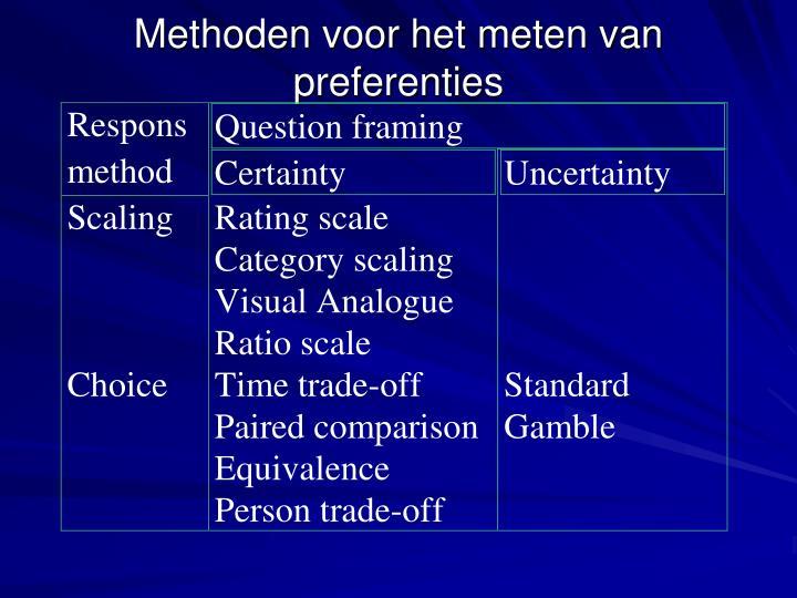 Methoden voor het meten van preferenties