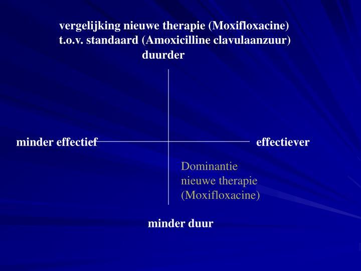 vergelijking nieuwe therapie (Moxifloxacine) t.o.v. standaard (Amoxicilline clavulaanzuur)