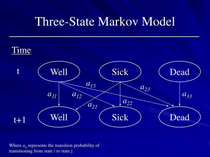 Three-State Markov Model