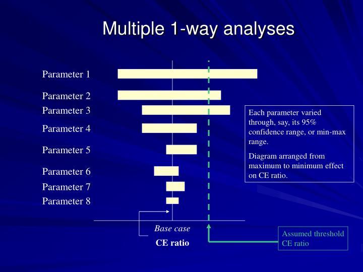 Multiple 1-way analyses