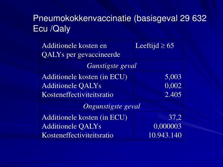 Pneumokokkenvaccinatie (basisgeval 29 632 Ecu /Qaly