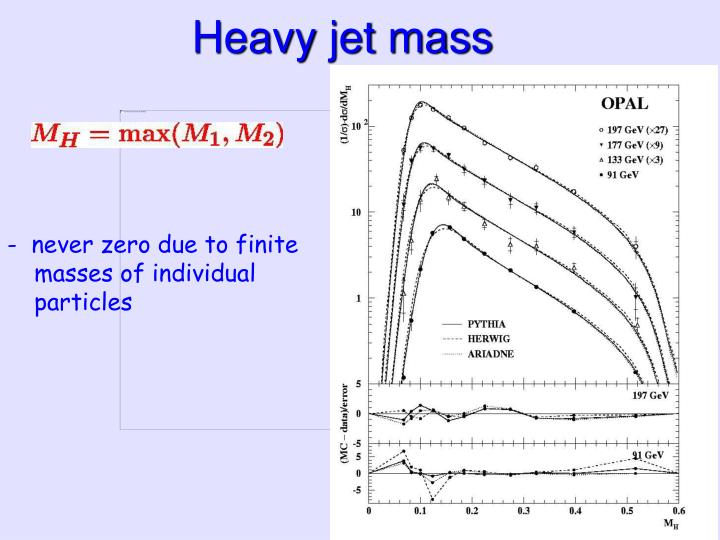 Heavy jet mass