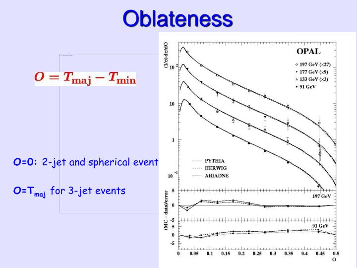 Oblateness
