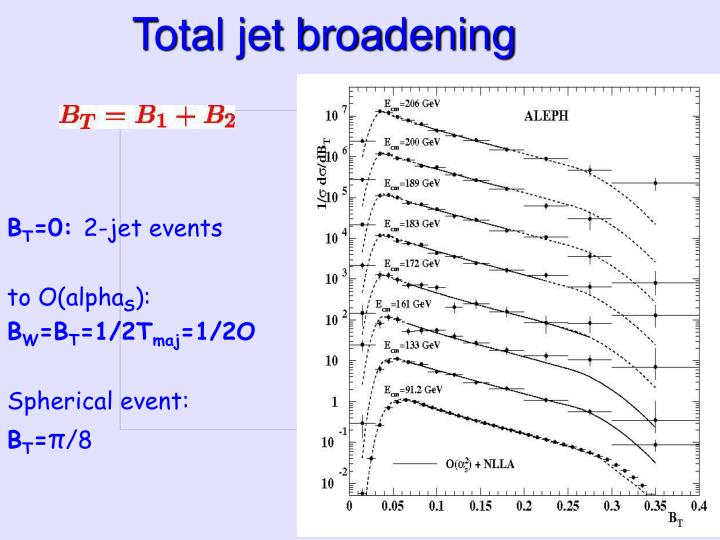 Total jet broadening
