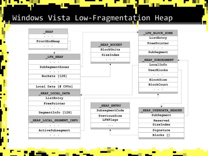 Windows Vista Low-Fragmentation Heap