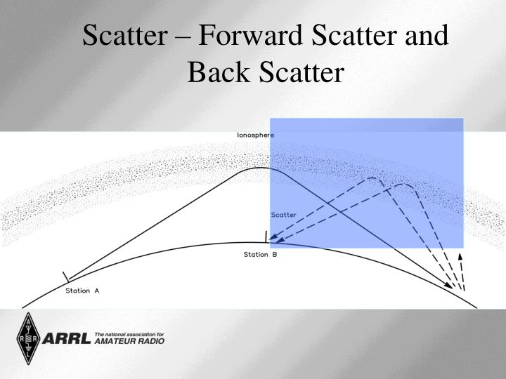 Scatter – Forward Scatter and