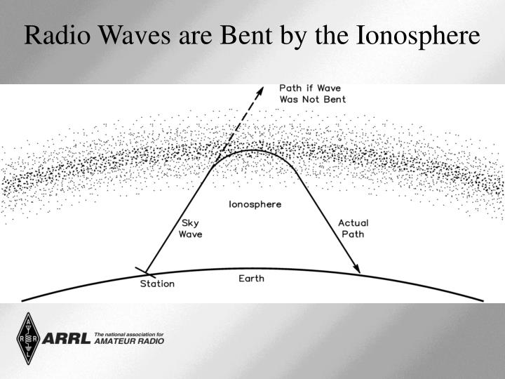 Radio Waves are Bent by the Ionosphere