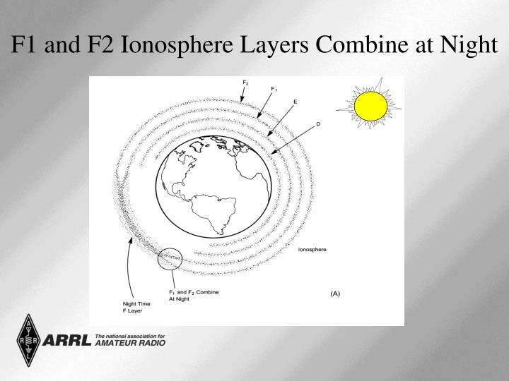 F1 and F2 Ionosphere Layers Combine at Night