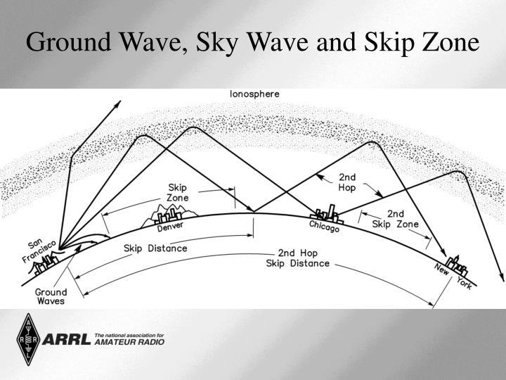 Ground Wave, Sky Wave and Skip Zone