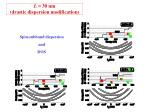 l 30 nm drastic dispersion modification