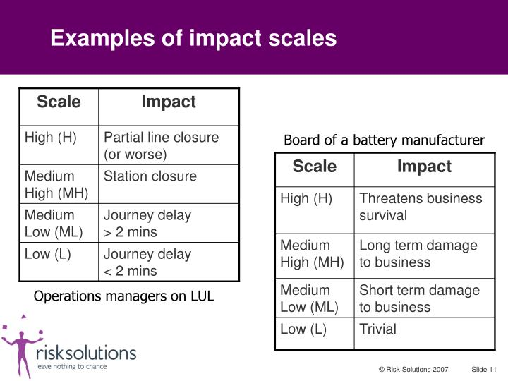 Examples of impact scales