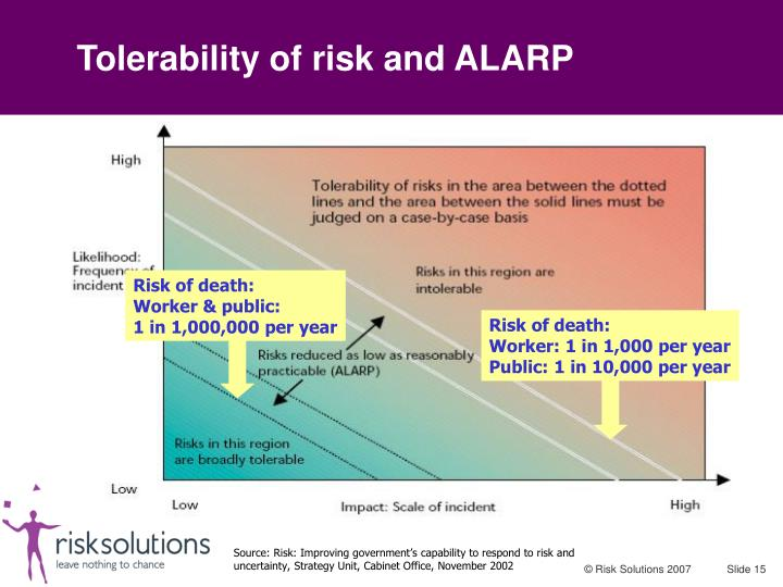 Tolerability of risk and ALARP