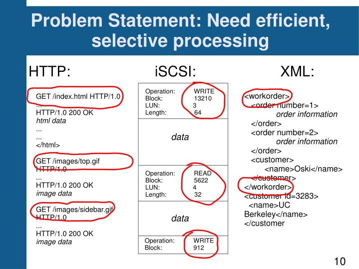 Problem Statement: Need efficient, selective processing