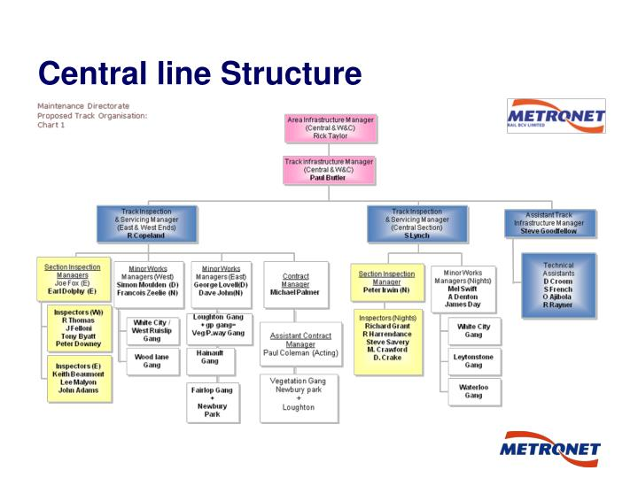 Central line Structure
