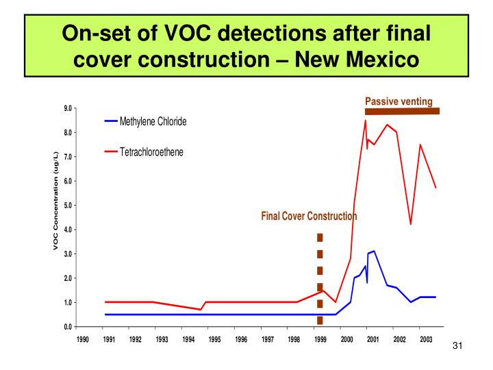 On-set of VOC detections after final cover construction – New Mexico