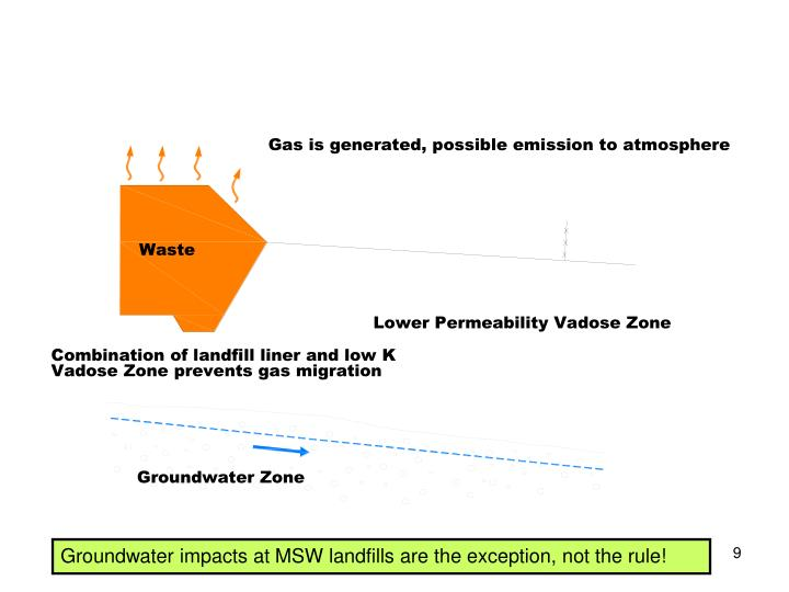 Groundwater impacts at MSW landfills are the exception, not the rule!