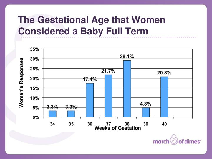 The Gestational Age that Women Considered a Baby Full Term