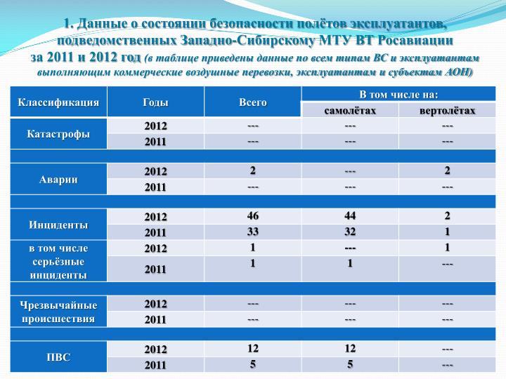 1. Данные о состоянии безопасности полётов эксплуатантов, подведомственных Западно-Сибирскому