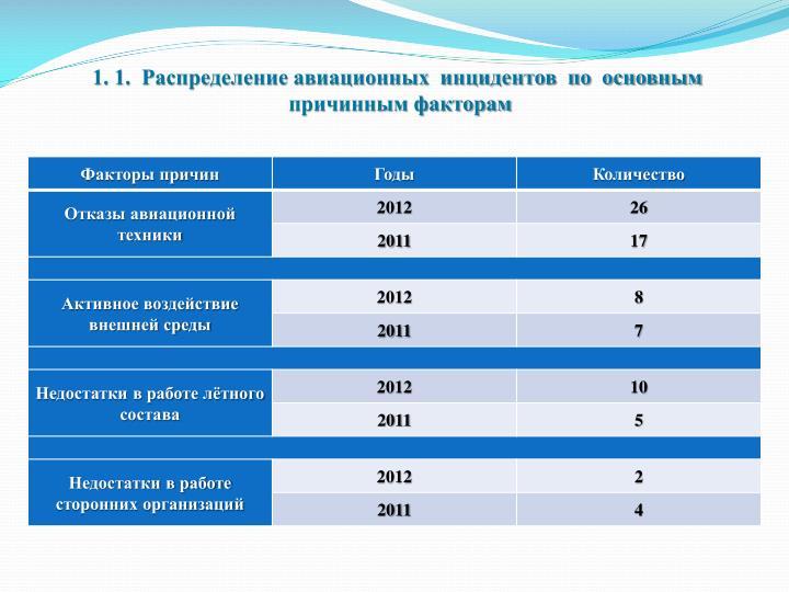 1. 1.  Распределение авиационных  инцидентов  по  основным