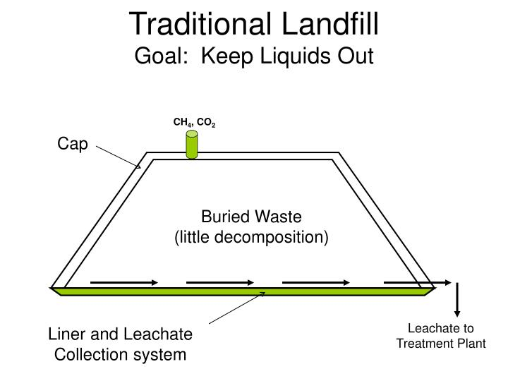 Traditional Landfill