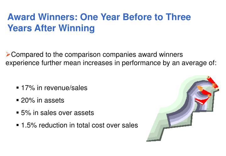 Award Winners: One Year Before to Three Years After Winning