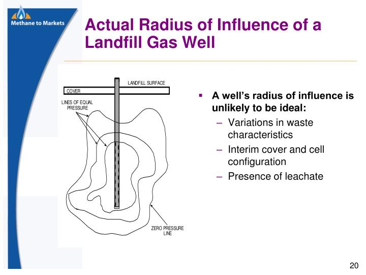 Actual Radius of Influence of a Landfill Gas Well