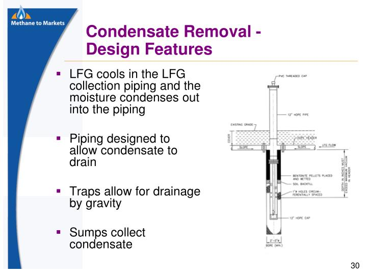 LFG cools in the LFG collection piping and the moisture condenses out into the piping