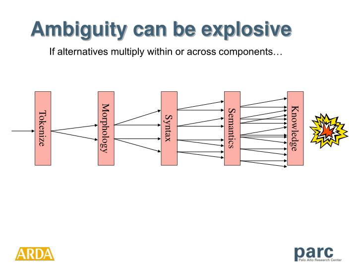 Ambiguity can be explosive