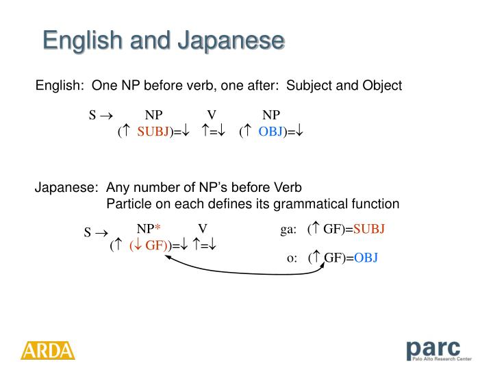 English:  One NP before verb, one after:  Subject and Object