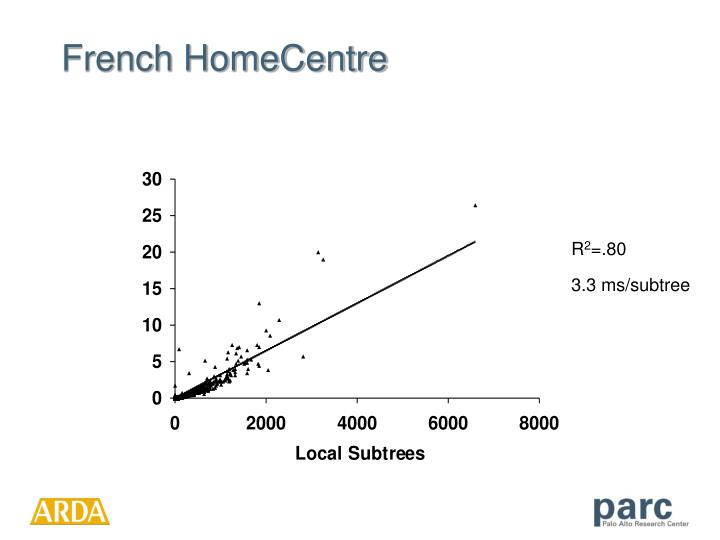 French HomeCentre