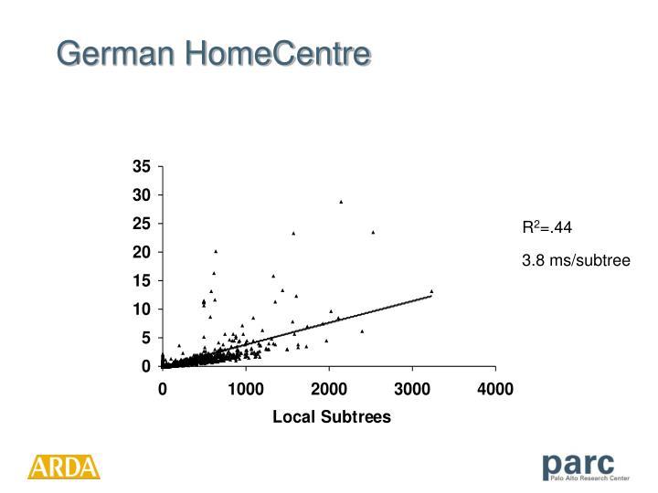 German HomeCentre