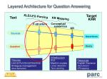 layered architecture for question answering2