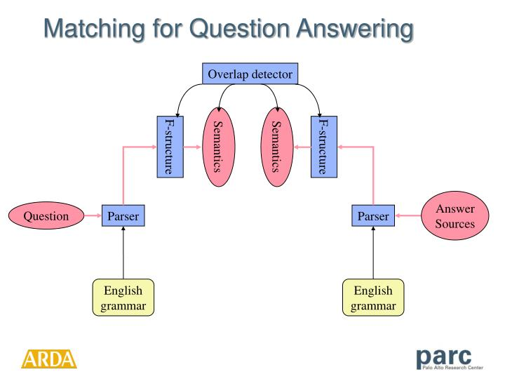 Matching for Question Answering