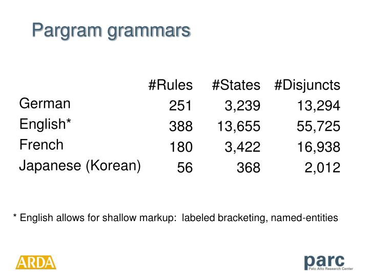Pargram grammars