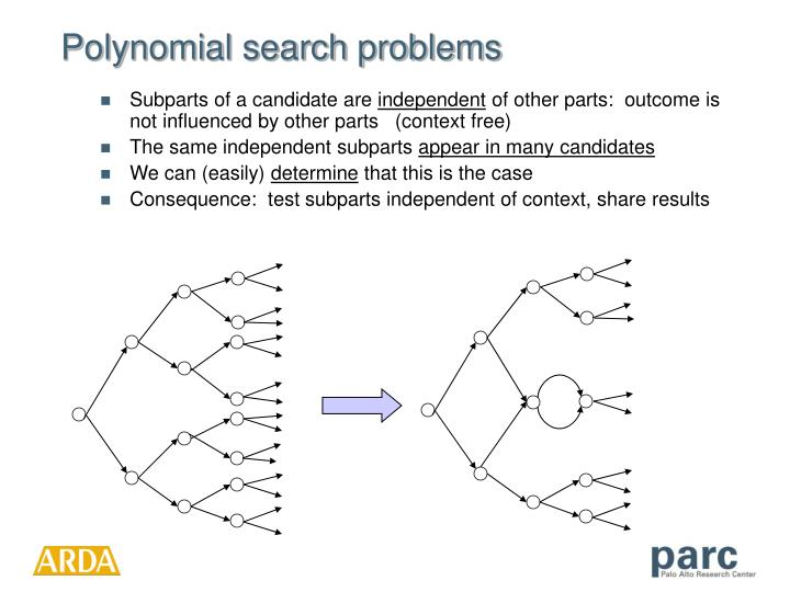 Polynomial search problems