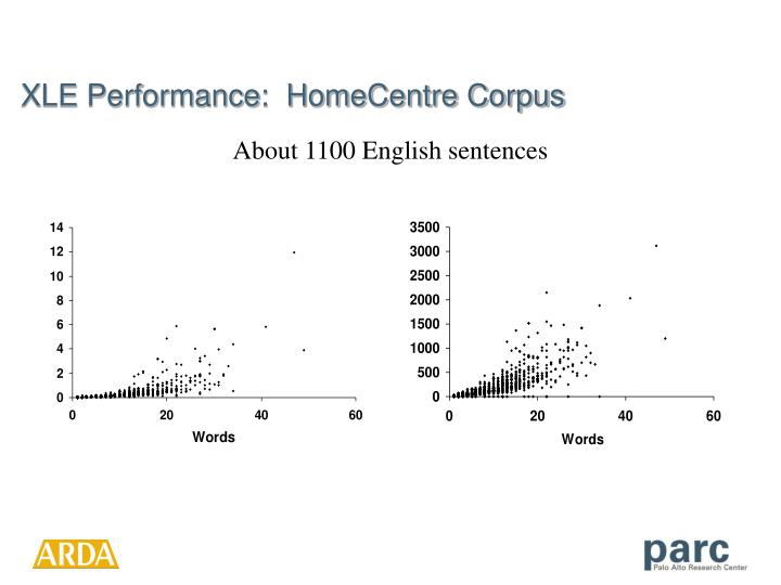 XLE Performance:  HomeCentre Corpus