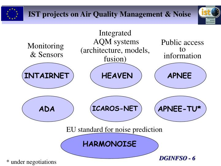 IST projects on Air Quality Management & Noise