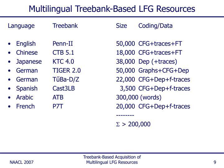 Multilingual Treebank-Based LFG Resources