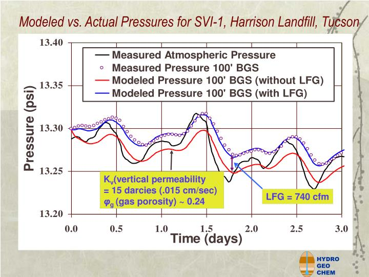 Modeled vs. Actual Pressures for SVI-1, Harrison Landfill, Tucson