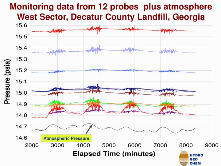 Monitoring data from 12 probes  plus atmosphere  West Sector, Decatur County Landfill, Georgia